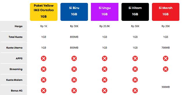 perbandingan harga im3 yellow dengan paket internet operator lain