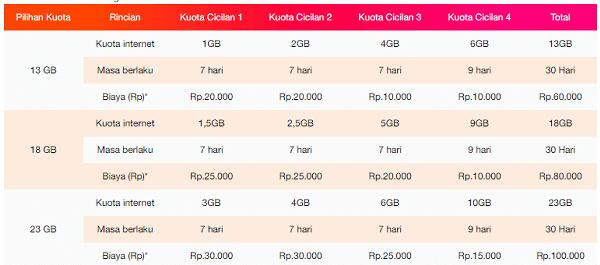 Besaran kuota dan harga paket internet yang dapat dicicil di TRI